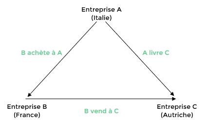 Schéma 0_article blog_opérations triangulaires