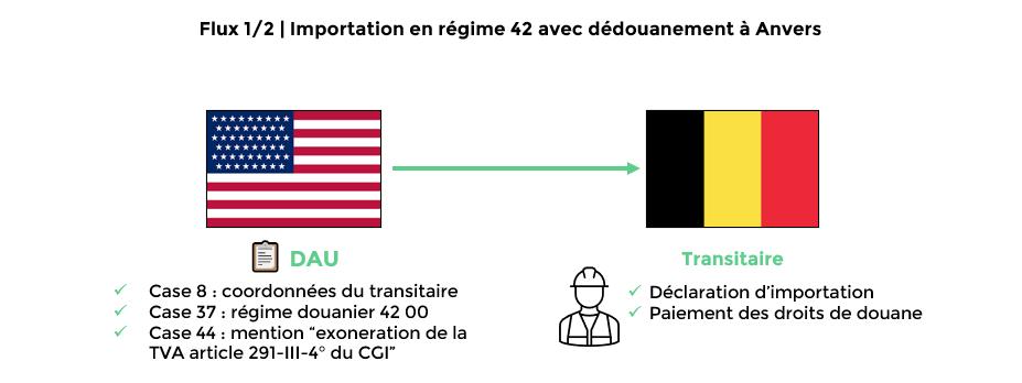 Schéma 1_article blog_Régime douanier 42