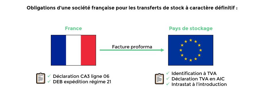 Schéma 1_article blog_transferts de stock