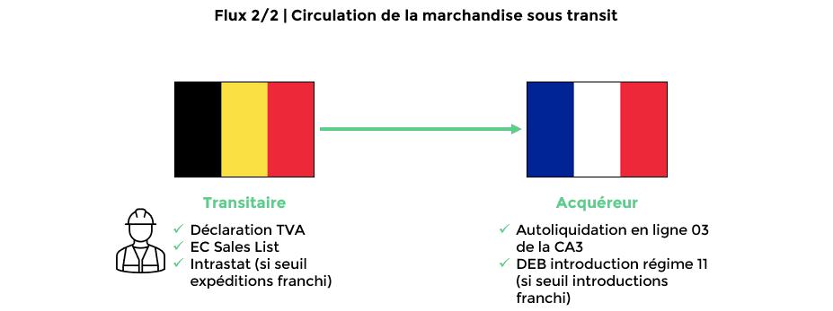 Schéma 2_article blog_Régime douanier 42