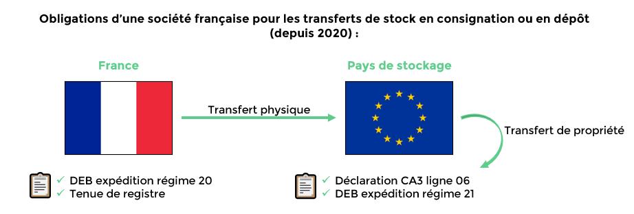 Schéma 2_article blog_transferts de stock